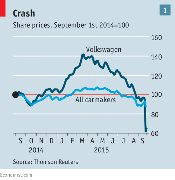 Volkswagen stocks plummeted after the scandal was revealed. Constant transparency is the key to long-term success. (Photo courtesy of Thomson Reuters, the Economist)