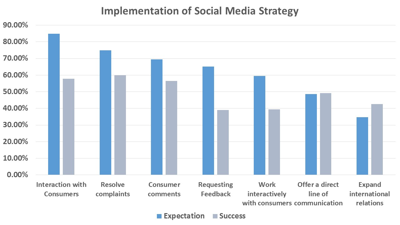 Latin America has a lot to improve upon in their social media use. Having experience in social media will help the industry meet and surpass expectations. (Courtesy of the Latin American Communication Monitor)