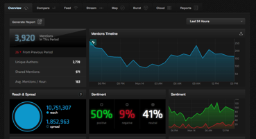 NUVI helps students monitor their social media campaign in realtime. (Source: Screenshot from NUVI.com)
